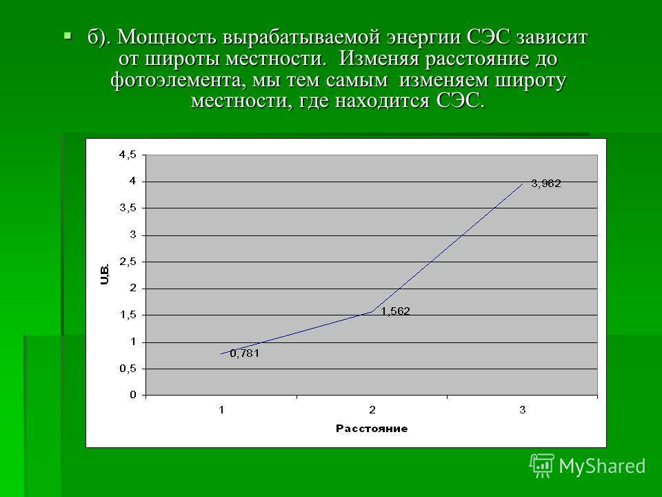 б). Мощность вырабатываемой энергии СЭС зависит от широты местности. Изменяя расстояние до фотоэлемента, мы тем самым изменяем широту местности, где находится СЭС. б). Мощность вырабатываемой энергии СЭС зависит от широты местности. Изменяя расстояни
