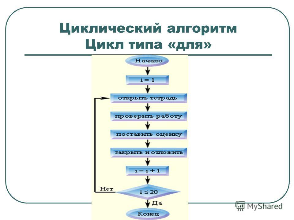 Циклический алгоритм Цикл типа «для»