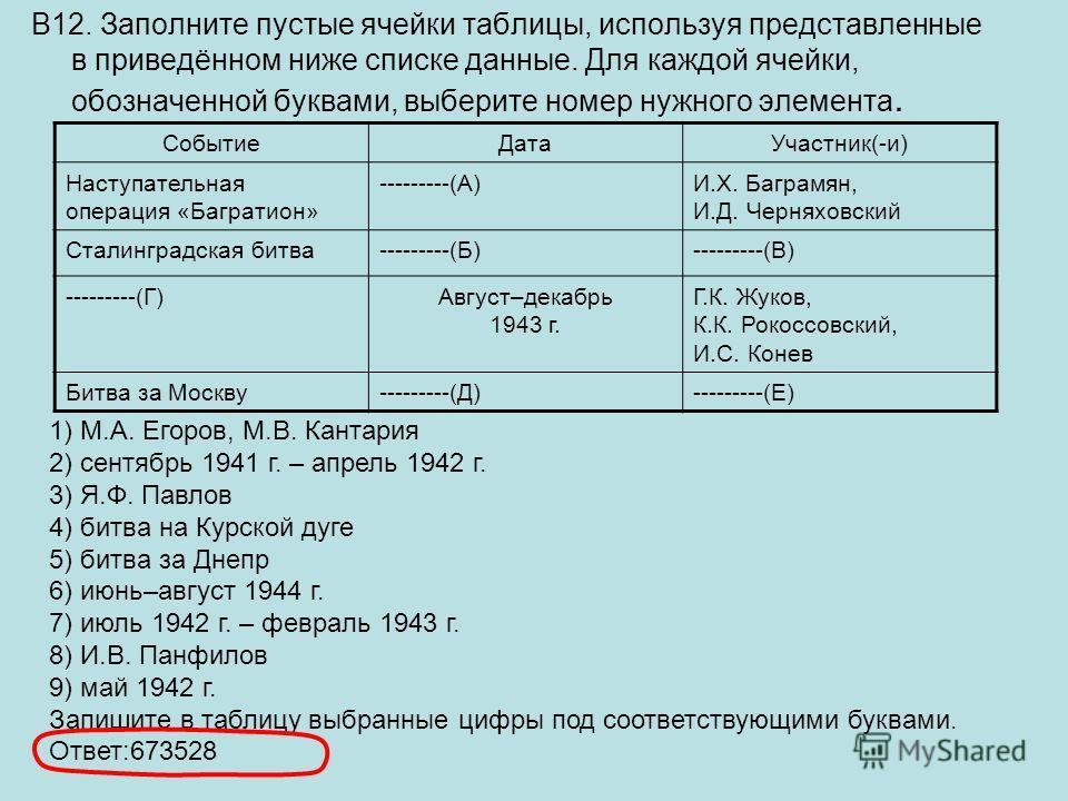 В12. Заполните пустые ячейки таблицы, используя представленные в приведённом ниже списке данные. Для каждой ячейки, обозначенной буквами, выберите номер нужного элемента. СобытиеДатаУчастник(-и) Наступательная операция «Багратион» ---------(А)И.Х. Ба