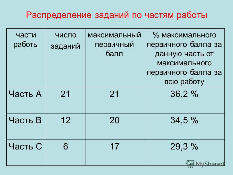 Распределение заданий по частям работы части работы число заданий максимальный первичный балл % максимального первичного балла за данную часть от максимального первичного балла за всю работу Часть А21 36,2 % Часть В122034,5 % Часть С61729,3 %
