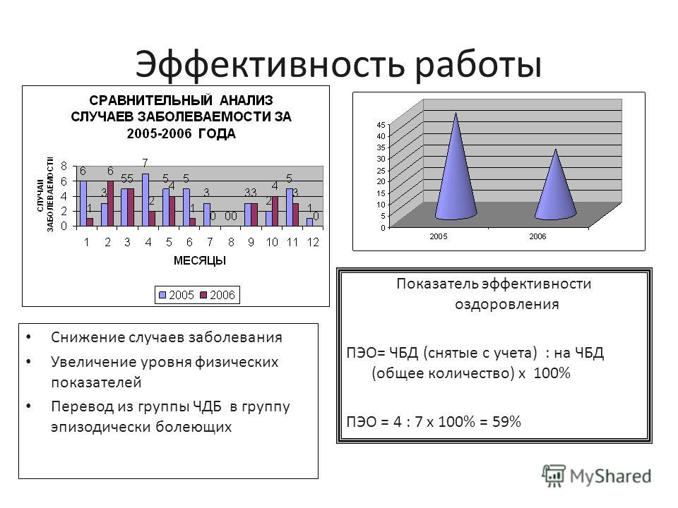 Эффективность работы Снижение случаев заболевания Увеличение уровня физических показателей Перевод из группы ЧДБ в группу эпизодически болеющих Показатель эффективности оздоровления ПЭО= ЧБД (снятые с учета) : на ЧБД (общее количество) х 100% ПЭО = 4