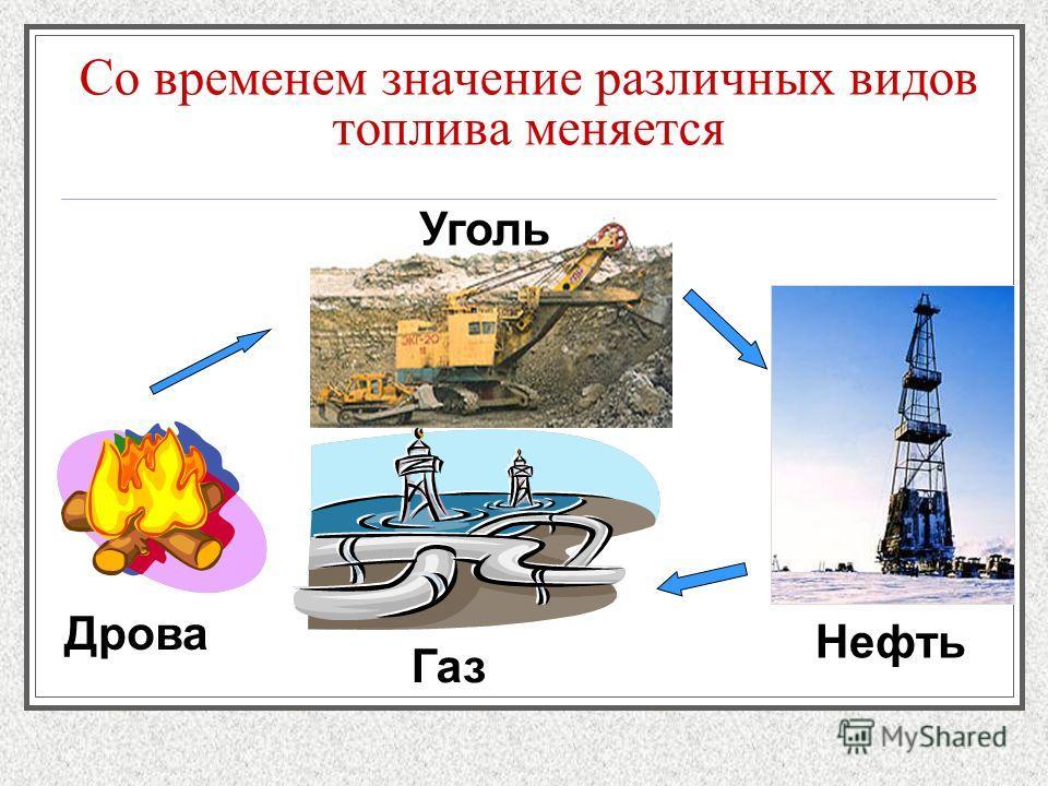 Со временем значение различных видов топлива меняется Дрова Уголь Нефть Газ