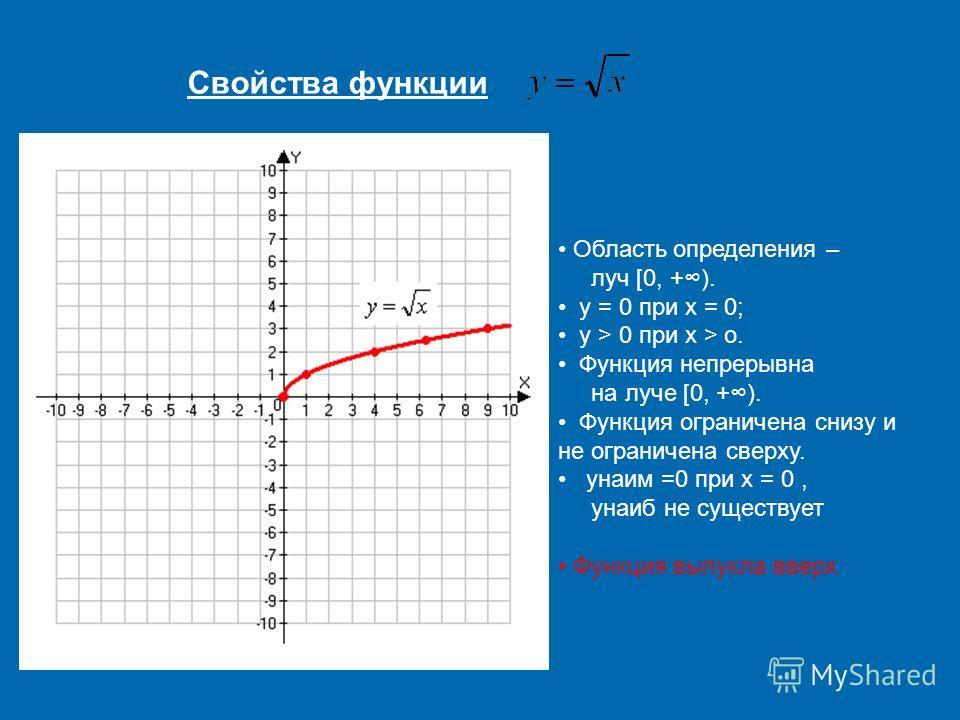 Область определения – луч [0, +). y = 0 при x = 0; y > 0 при x > o. Функция непрерывна на луче [0, +). Функция ограничена снизу и не ограничена сверху. yнаим =0 при x = 0, yнаиб не существует Функция выпукла вверх Свойства функции