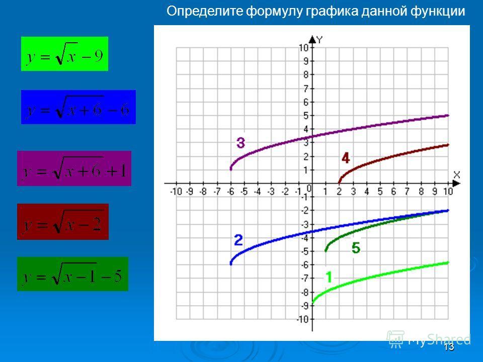 13 Определите формулу графика данной функции