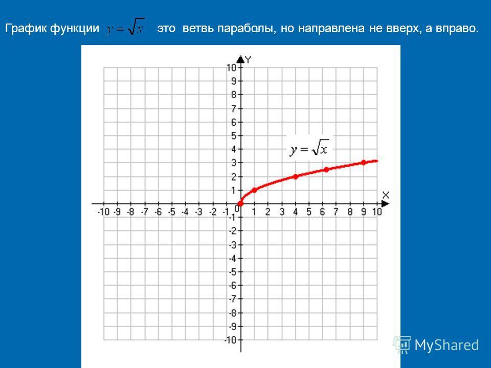 График функцииэто ветвь параболы, но направлена не вверх, а вправо.