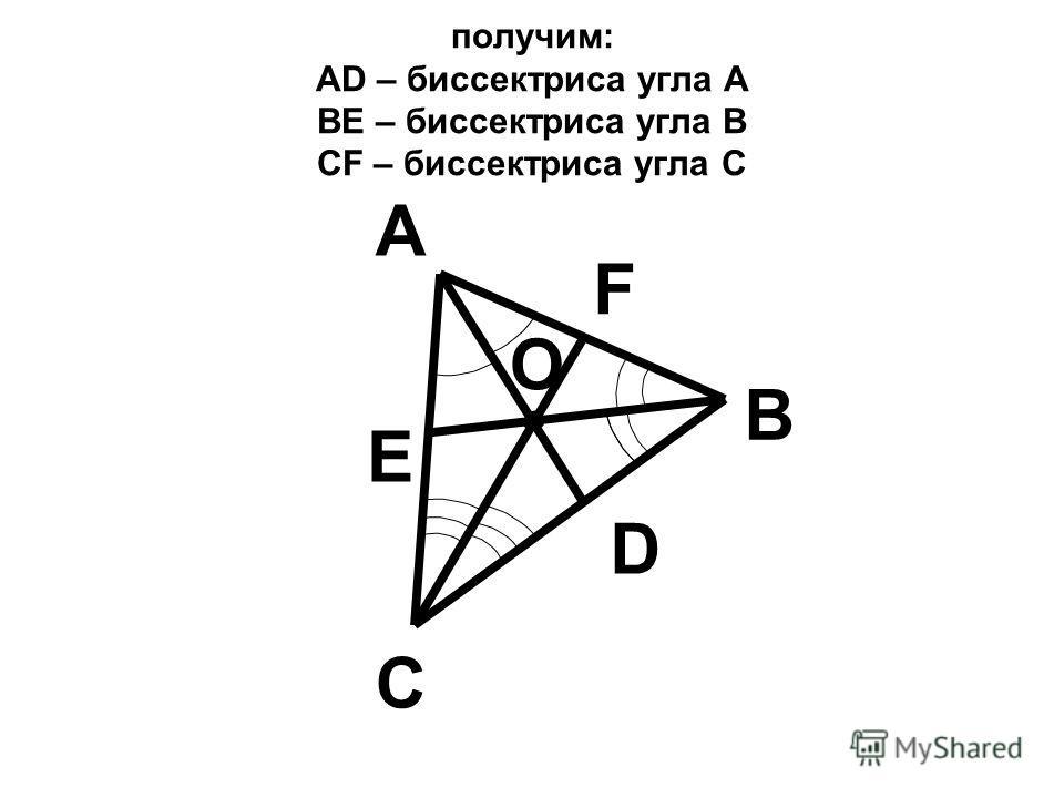 получим: АD – биссектриса угла А ВЕ – биссектриса угла В СF – биссектриса угла С В С А D Е F О