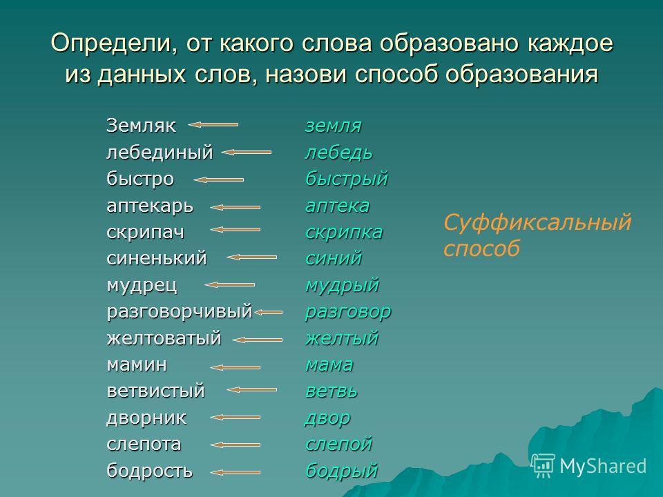 Определи, от какого слова образовано каждое из данных слов, назови способ образования Земляклебединыйбыстроаптекарьскрипачсиненькиймудрецразговорчивыйжелтоватыймаминветвистыйдворникслепотабодростьземлялебедьбыстрыйаптекаскрипкасиниймудрыйразговоржелт
