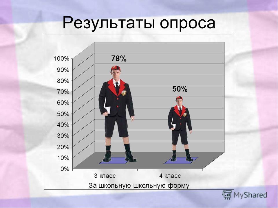 Результаты опроса 78% 50% За школьную школьную форму