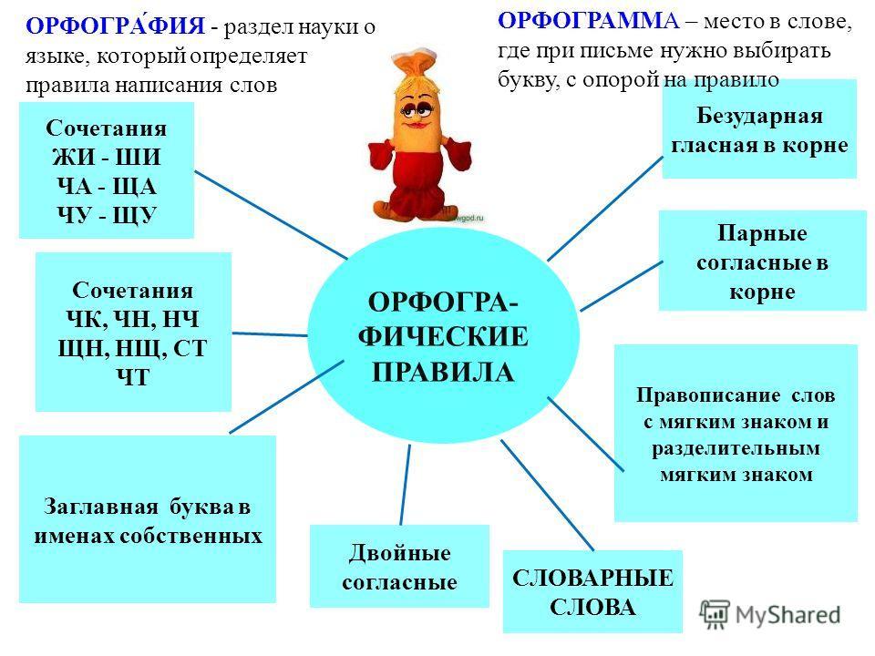 Орфограммы русского языка 2 класс месяца года