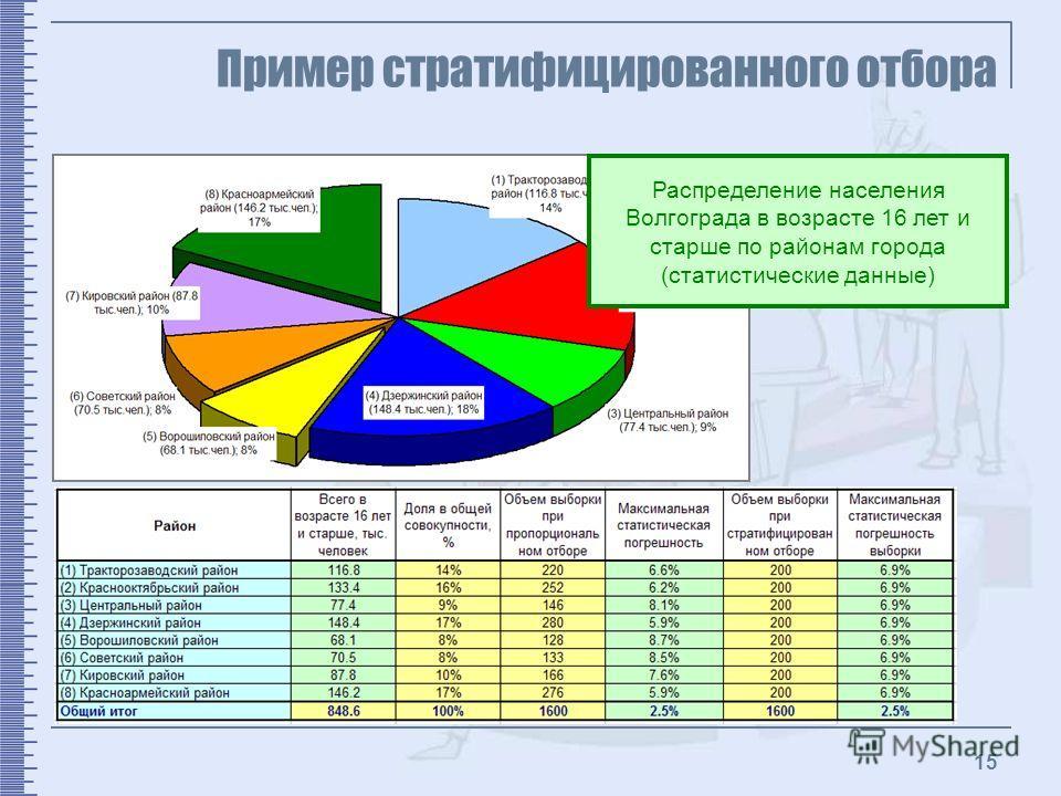 15 Пример стратифицированного отбора Распределение населения Волгограда в возрасте 16 лет и старше по районам города (статистические данные)
