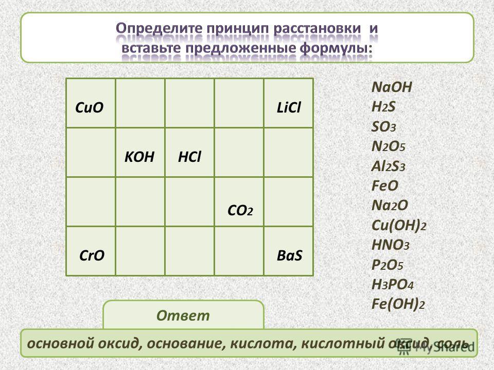 CuO KOHHCl CO 2 BaS NaOH H 2 S SO 3 N 2 O 5 Al 2 S 3 FeO Na 2 O Cu(OH) 2 HNO 3 P 2 O 5 H 3 PO 4 Fe(OH) 2 CrO LiCl Ответ Проверьте себя основной оксид, основание, кислота, кислотный оксид, соль