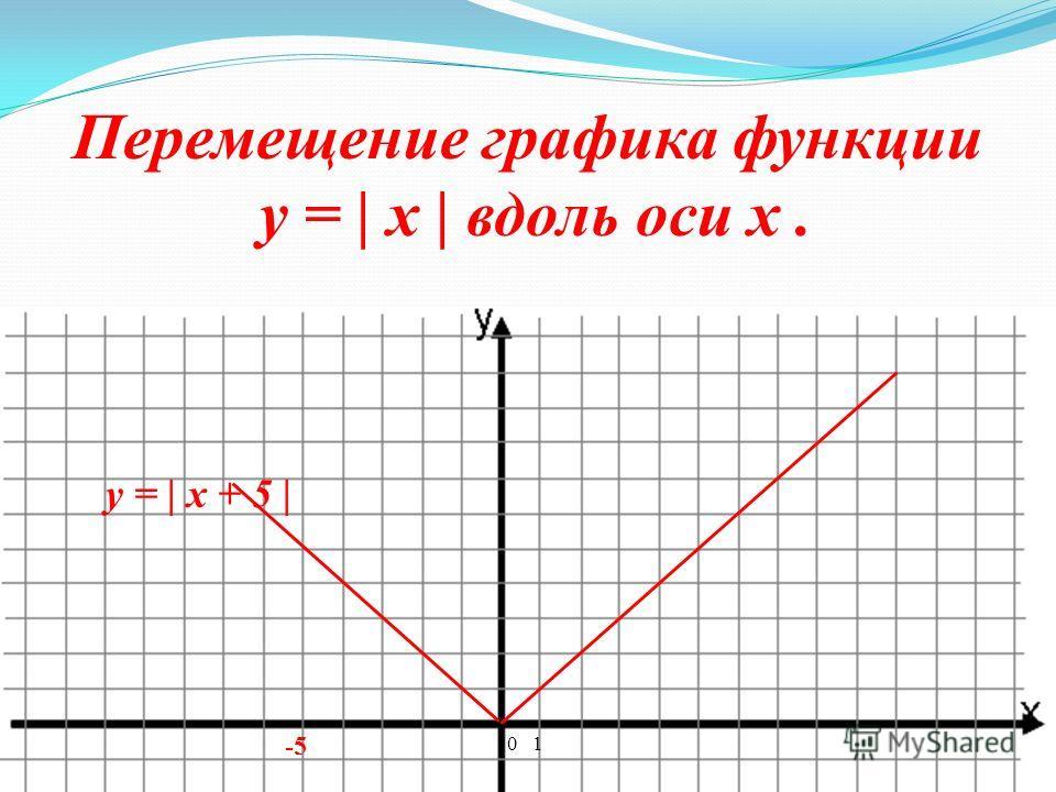 График функции y = | x + 5 |. y = x + 5 (0;5) и (3;8) 0 1 3 -5 85418541 y = | x + 5 |