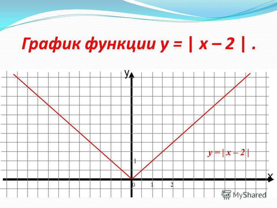 0 1 -5 Перемещение графика функции y = | x | вдоль оси x. y = | x + 5 |