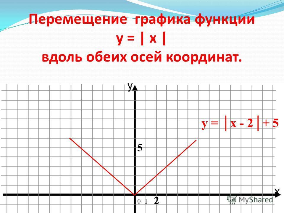 у = x + 3 (3;6) (5;8) у = - x + 7 (1;6) (-3;11) 0 1 3 5-3 y = x - 2+ 5