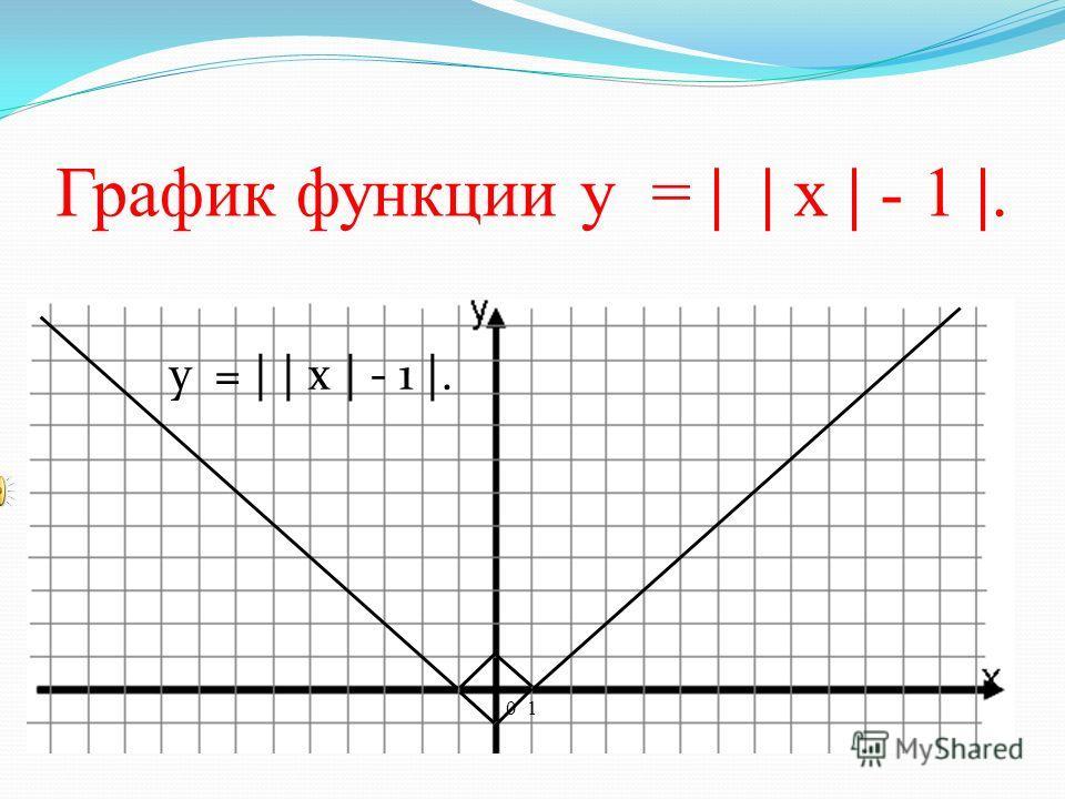 График функции у = | | | | | х | - 1 | - 2 | - 3 | - 4 |. у = | х | - 1. 0 1