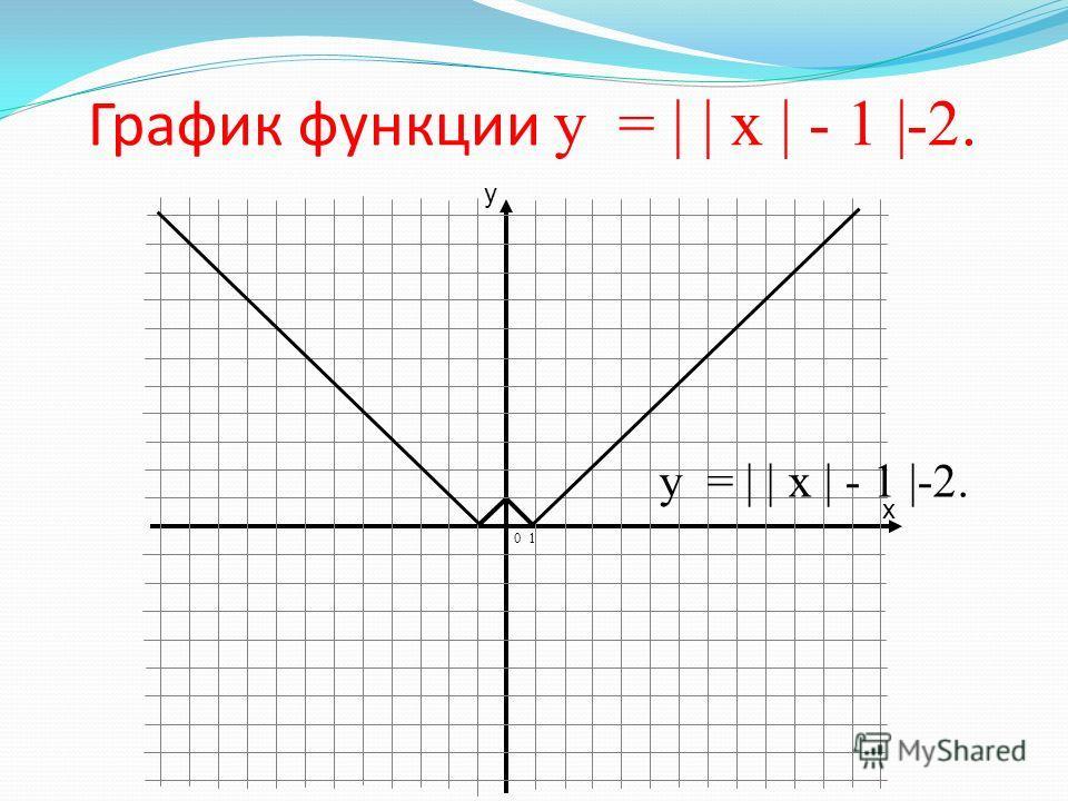 График функции у = | | х | - 1 |. 0 1 у = | | х | - 1 |.