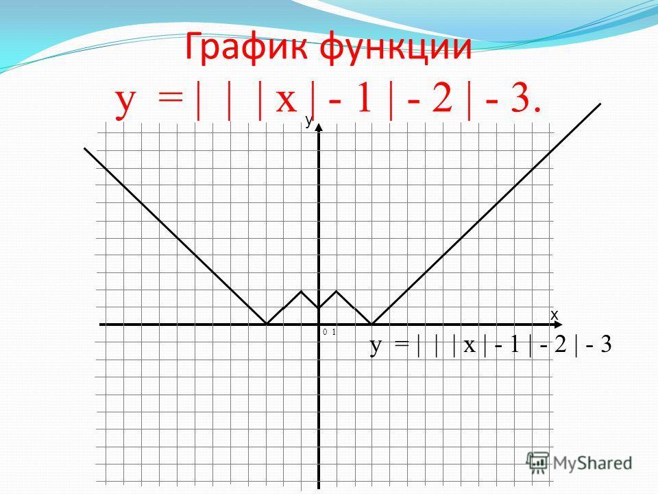 x y График функции у = | | | х | - 1 |-2 |. 0 1 у = | | | х | - 1 |-2 |.
