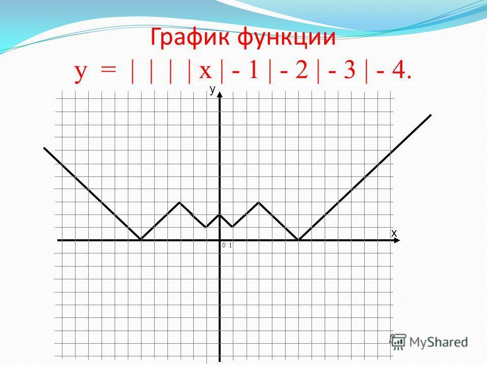 График функции у = | | | | х | - 1 | - 2 | - 3 |. 0 1 у = | | | | х | - 1 | - 2 | - 3 |