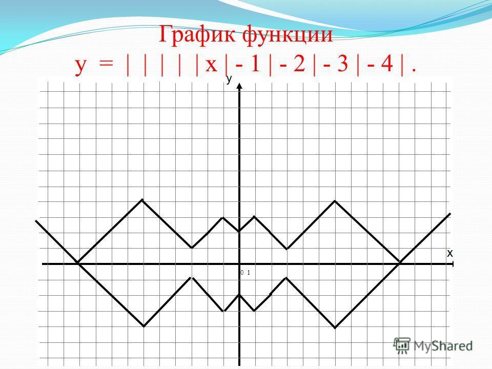 График функции у = | | | | х | - 1 | - 2 | - 3 | - 4. x y 0 1