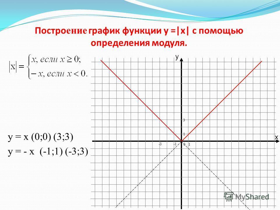Определение модуля. Модулем числа называется расстояние от нуля до заданной точки на числовой прямой. | 6 | = 6 | 0 | = 0 | - 6 | = 6 Так как расстояние отрицательным быть не может, то и значение модуля любого числа неотрицательно, таким образом полу