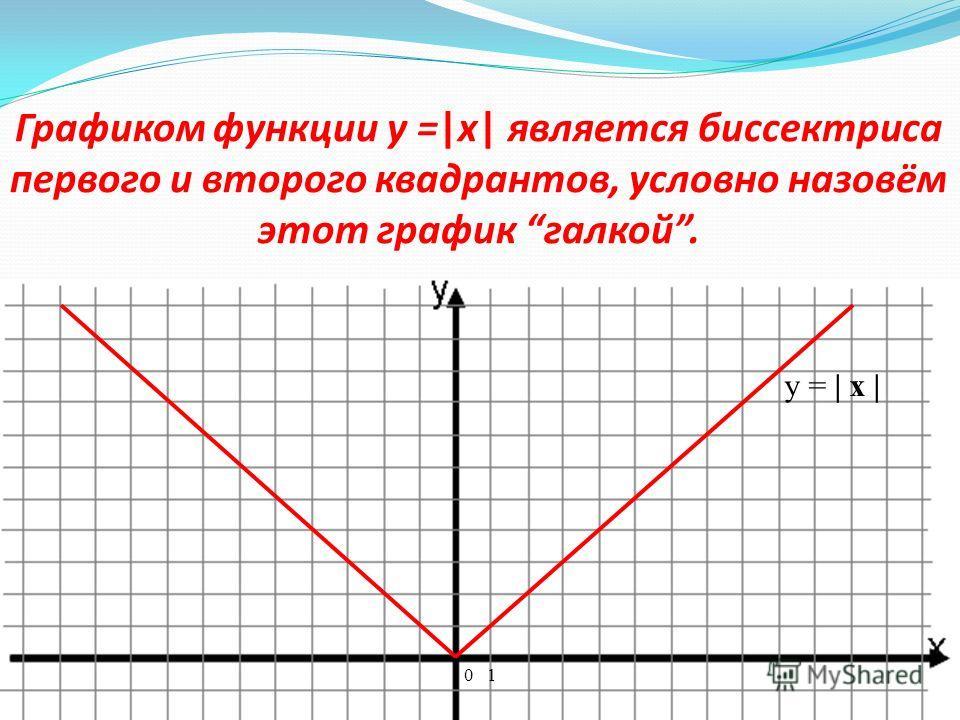 Построение графика функции y = | x | с помощью графика функции y = x путём отображения симметрично относительно оси х части прямой, находящейся в отрицательной области. x y 0 1