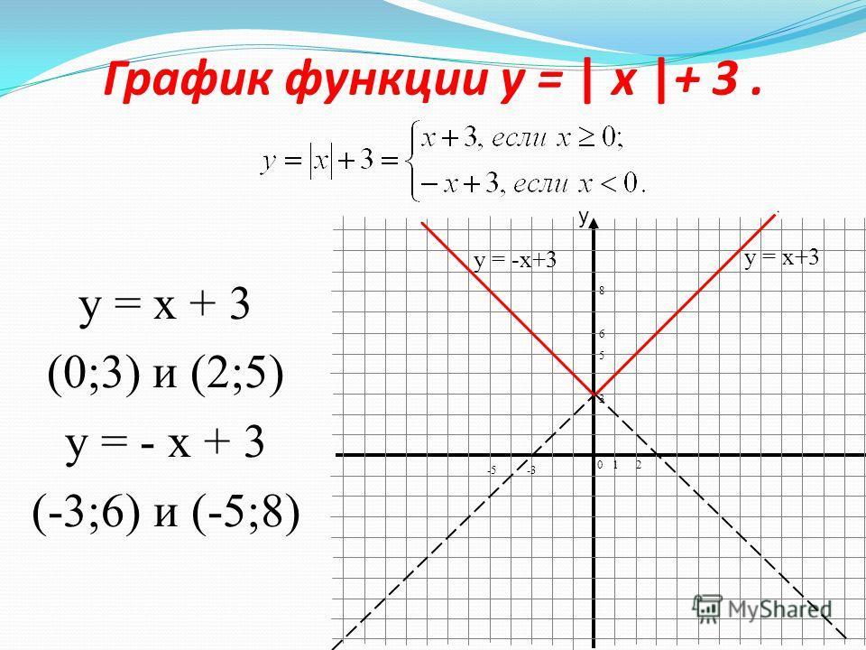 """Презентация на тему: """"График функции и ...: www.myshared.ru/slide/436992"""