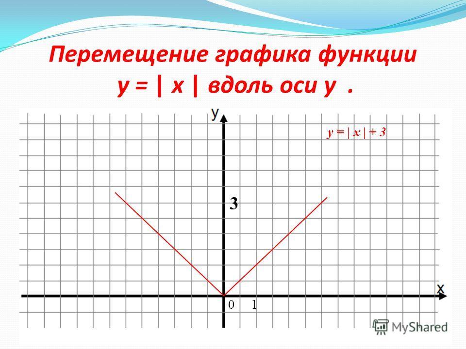 График функции y = | x |+ 3. y = x + 3 (0;3) и (2;5) y = - x + 3 (-3;6) и (-5;8) x y 0 1 2 -5 -3 86538653 y = x+3 y = -x+3