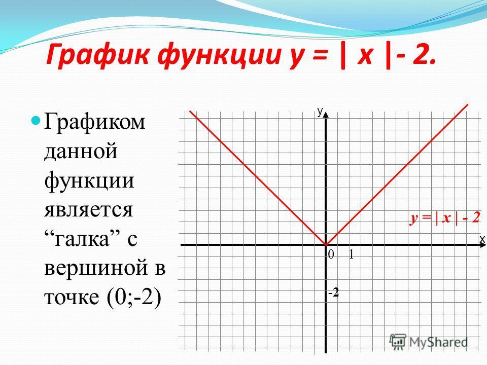 Перемещение графика функции y = | x | вдоль оси у. 0 1 3 y = | x | + 3