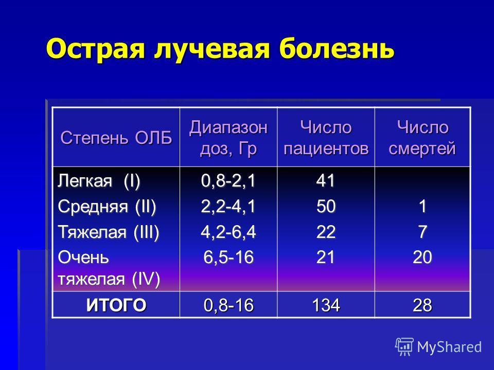 Острая лучевая болезнь Степень ОЛБ Диапазон доз, Гр Число пациентов Число смертей Легкая (I) Средняя (II) Тяжелая (III) Очень тяжелая (IV) 0,8-2,1 2,2-4,1 4,2-6,4 6,5-16 415022211720 ИТОГО 0,8-16 13428