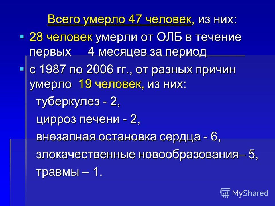 Всего умерло 47 человек, из них: 28 человек умерли от ОЛБ в течение первых 4 месяцев за период 28 человек умерли от ОЛБ в течение первых 4 месяцев за период с 1987 по 2006 гг., от разных причин умерло 19 человек, из них: с 1987 по 2006 гг., от разных