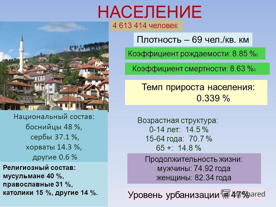 НАСЕЛЕНИЕ 4 613 414 человек Плотность – 69 чел./кв. км Уровень урбанизации = 47% Национальный состав: боснийцы 48 %, сербы 37.1 %, хорваты 14.3 %, другие 0.6 % Религиозный состав: мусульмане 40 %, православные 31 %, католики 15 %, другие 14 %. Возрас