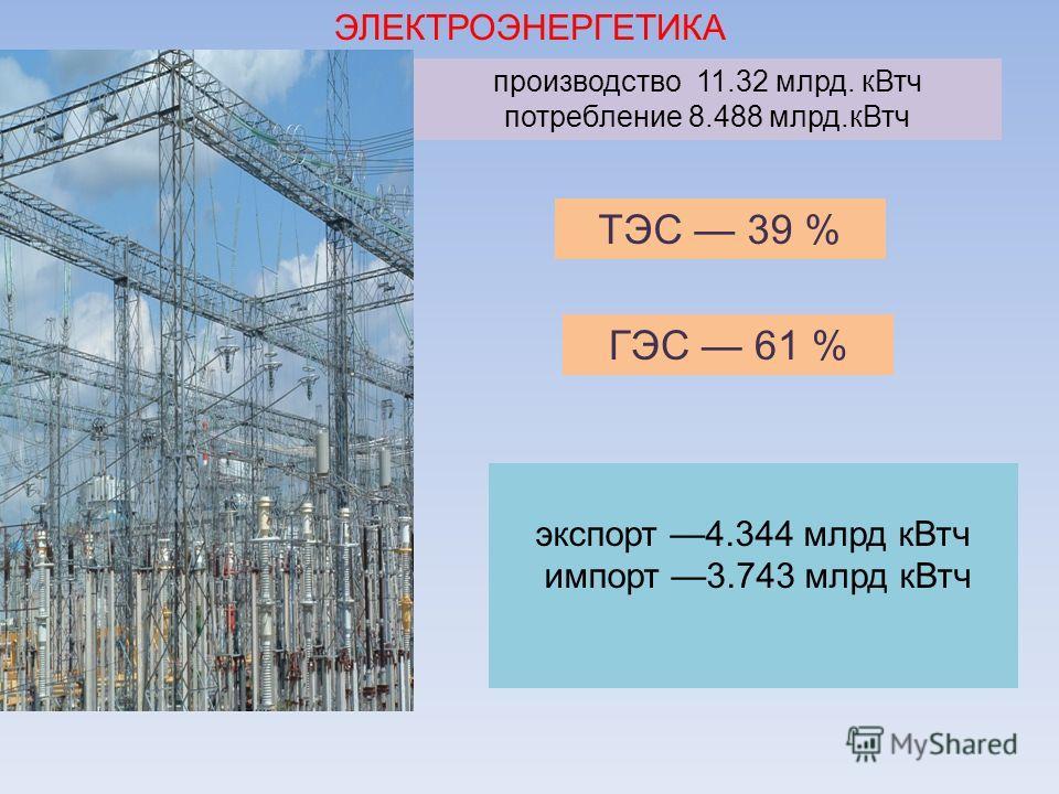 ЭЛЕКТРОЭНЕРГЕТИКА производство 11.32 млрд. кВтч потребление 8.488 млрд.кВтч ТЭС 39 % ГЭС 61 % экспорт 4.344 млрд кВтч импорт 3.743 млрд кВтч