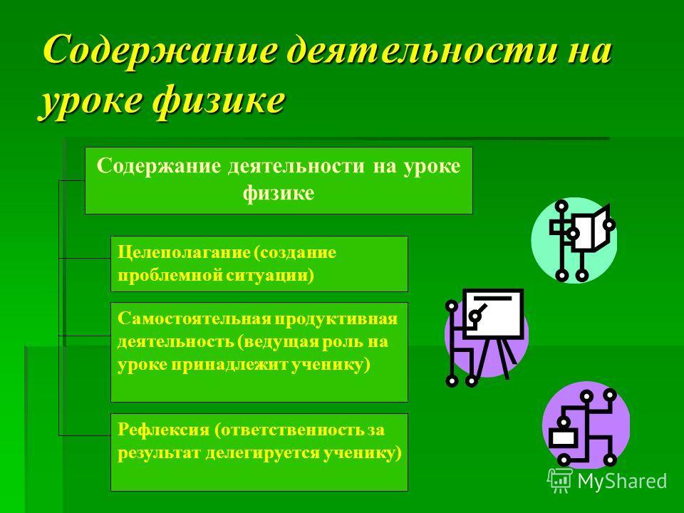Содержание деятельности на уроке физике Целеполагание (создание проблемной ситуации) Самостоятельная продуктивная деятельность (ведущая роль на уроке принадлежит ученику) Рефлексия (ответственность за результат делегируется ученику)
