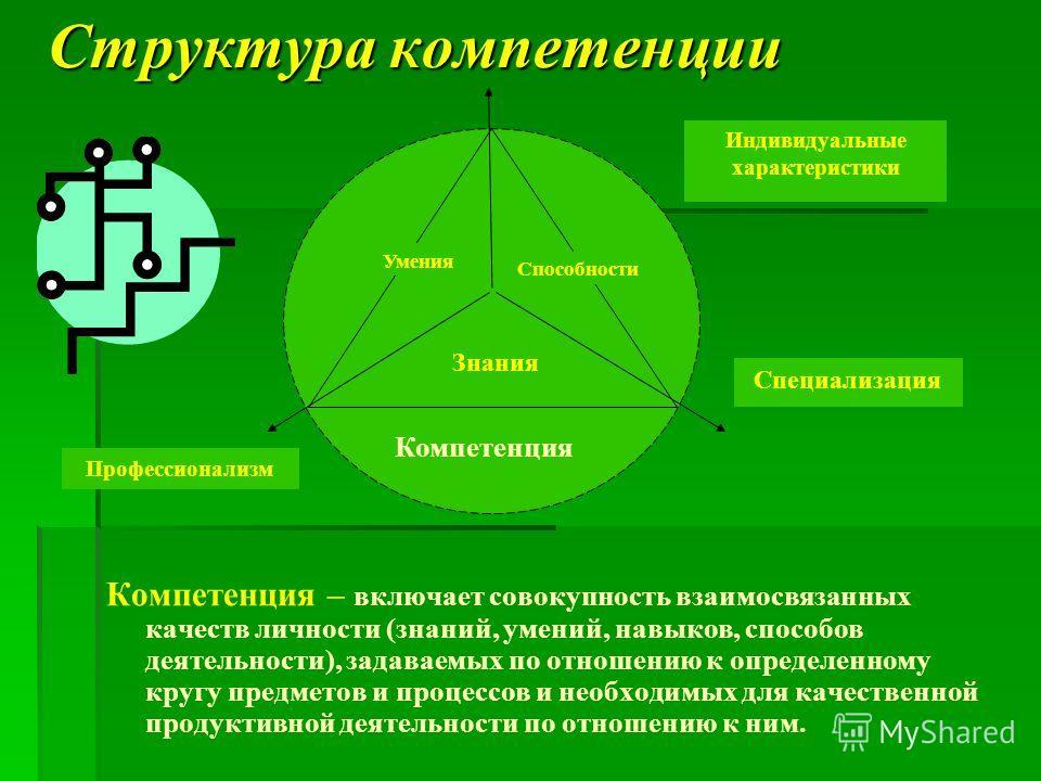 Структура компетенции Компетенция – включает совокупность взаимосвязанных качеств личности (знаний, умений, навыков, способов деятельности), задаваемых по отношению к определенному кругу предметов и процессов и необходимых для качественной продуктивн