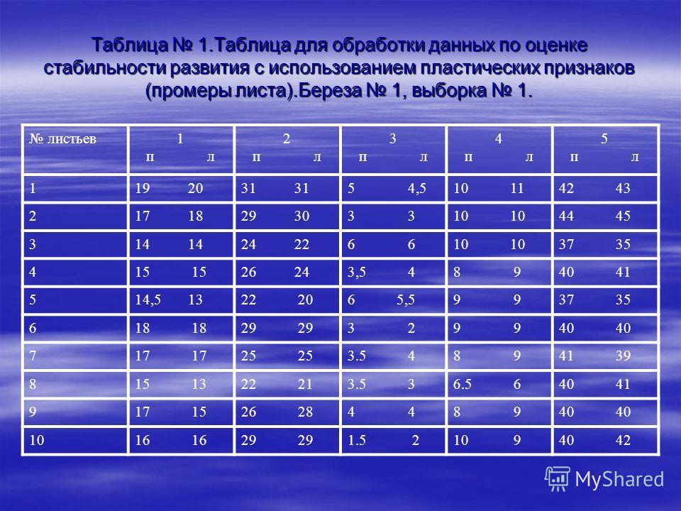 Таблица 1.Таблица для обработки данных по оценке стабильности развития с использованием пластических признаков (промеры листа).Береза 1, выборка 1. листьев1 п л 2 п л 3 п л 4 п л 5 п л 119 2031 5 4,510 1142 43 217 1829 303 10 44 45 314 24 226 10 37 3