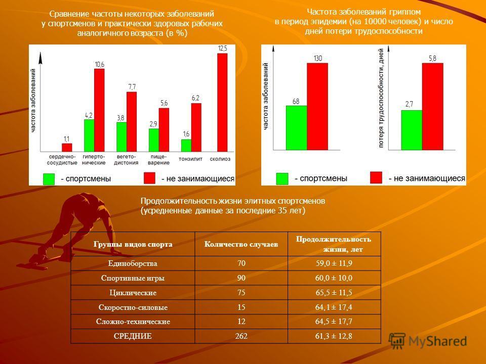 Сравнение частоты некоторых заболеваний у спортсменов и практически здоровых рабочих аналогичного возраста (в %) Частота заболеваний гриппом в период эпидемии (на 10000 человек) и число дней потери трудоспособности Группы видов спортаКоличество случа