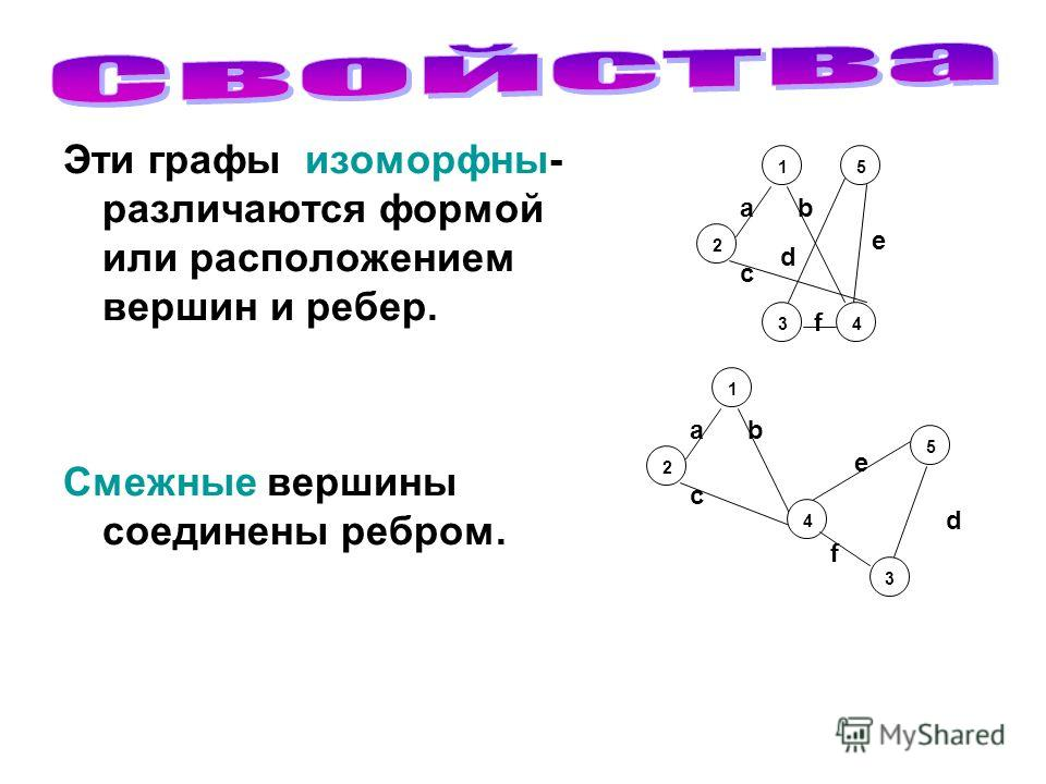 Эти графы изоморфны- различаются формой или расположением вершин и ребер. Смежные вершины соединены ребром. 2 1 3 5 4 a f d c b 2 1 3 5 4 a f e c b d е