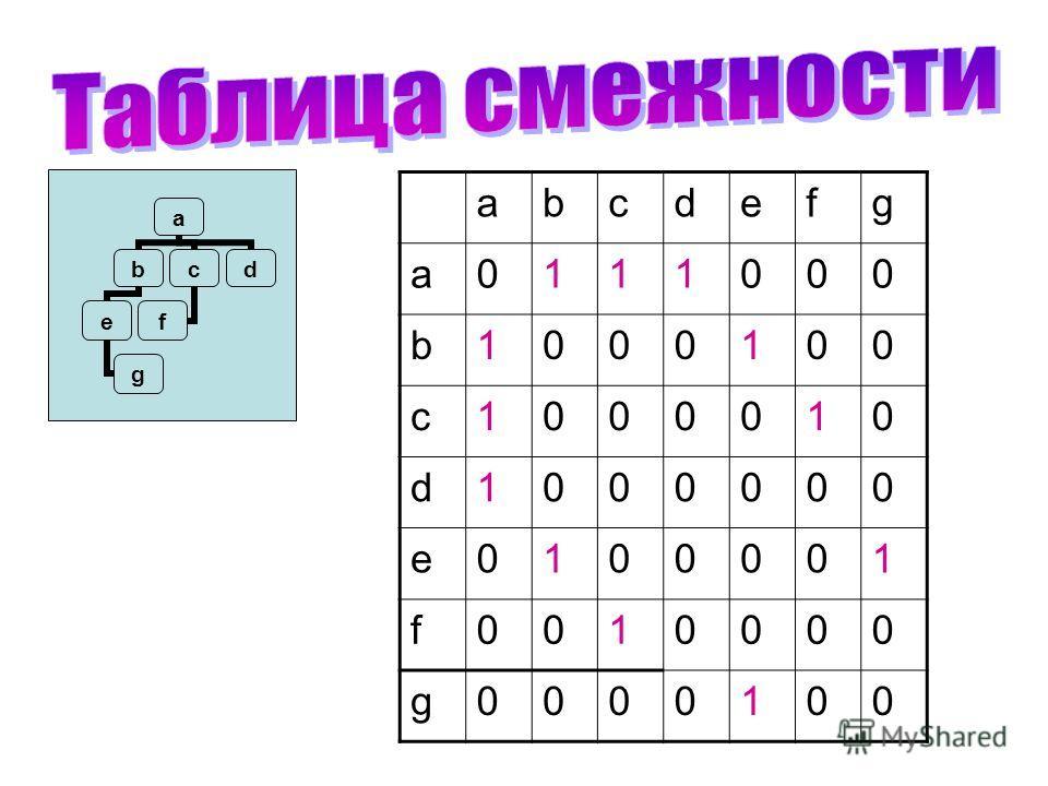 a b e g c f d abcdefg a0111000 b1000100 c1000010 d1000000 e0100001 f0010000 g0000100