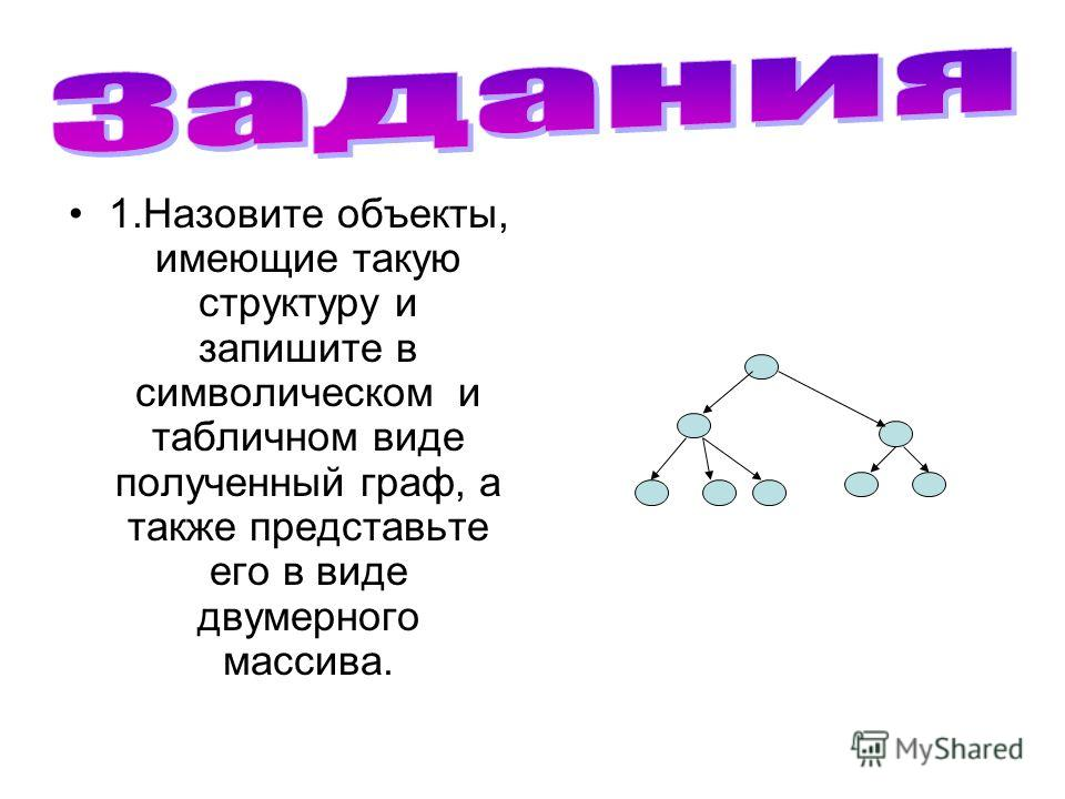 1.Назовите объекты, имеющие такую структуру и запишите в символическом и табличном виде полученный граф, а также представьте его в виде двумерного массива.