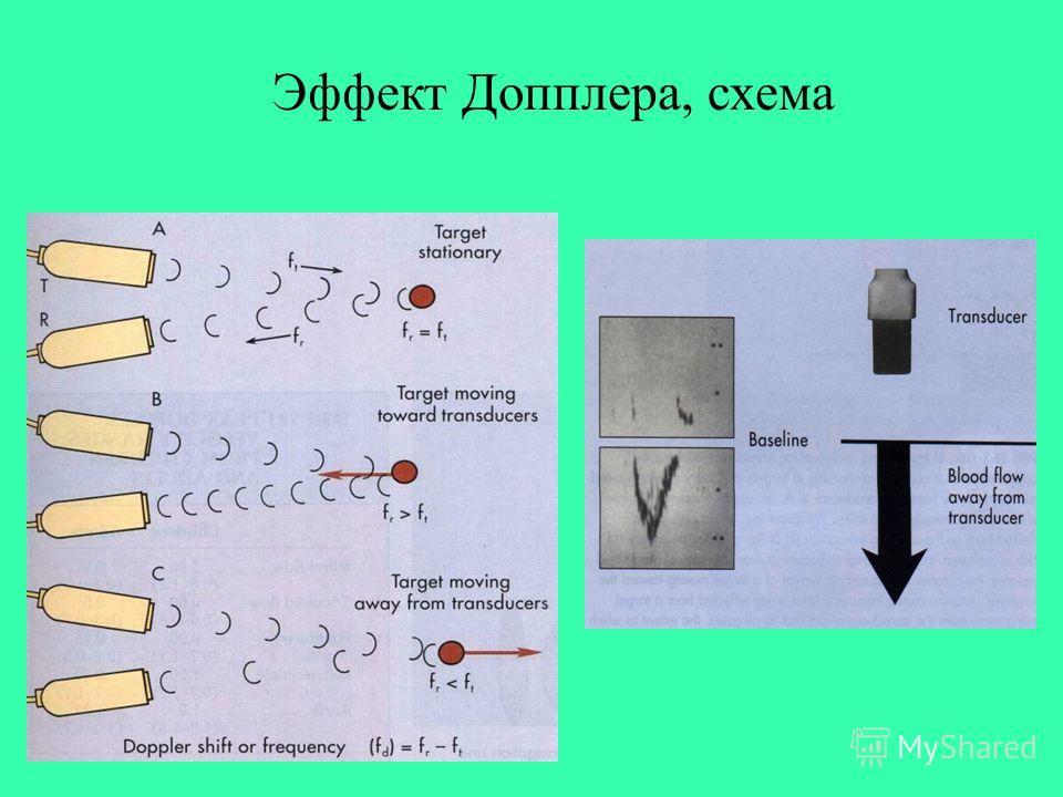 Эффект Допплера, схема