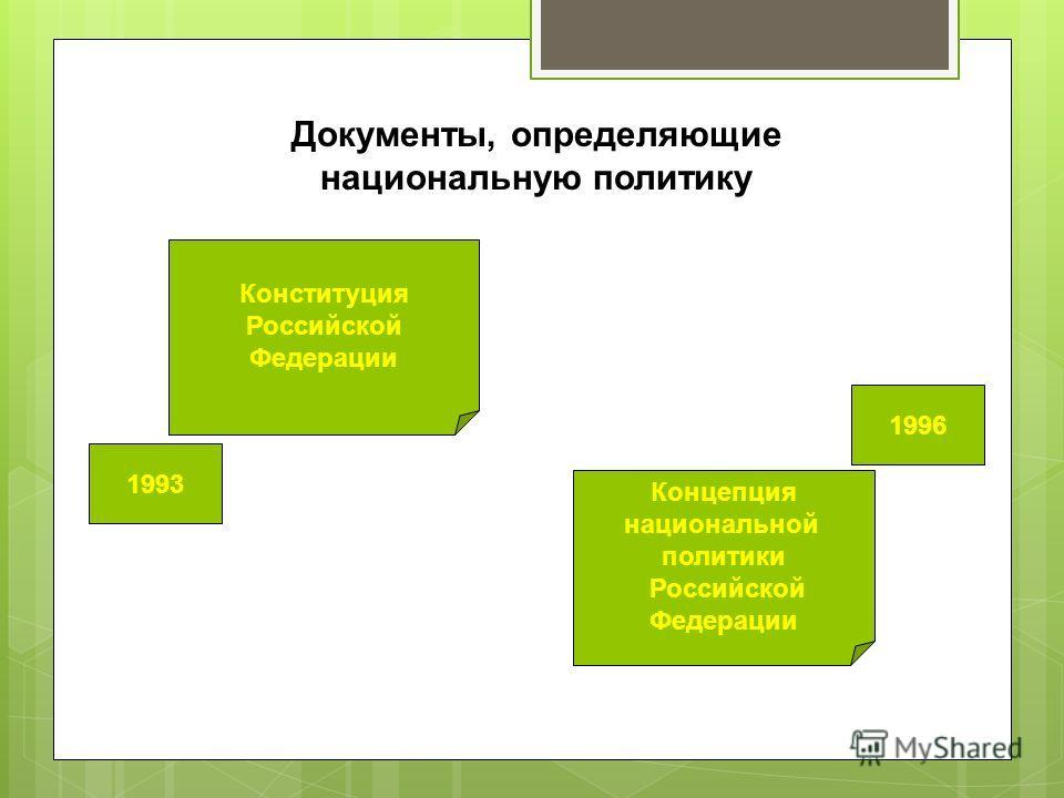 Конституция Российской Федерации Концепция национальной политики Российской Федерации Документы, определяющие национальную политику 1996 1993