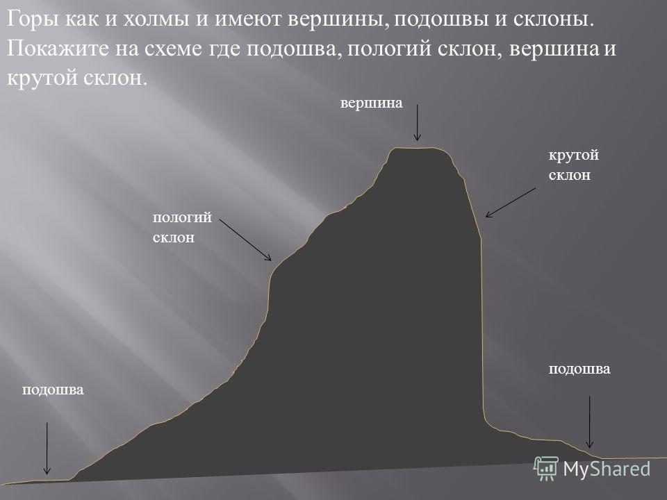Горы как и холмы и имеют вершины, подошвы и склоны. Покажите на схеме где подошва, пологий склон, вершина и крутой склон. подошва пологий склон вершина крутой склон