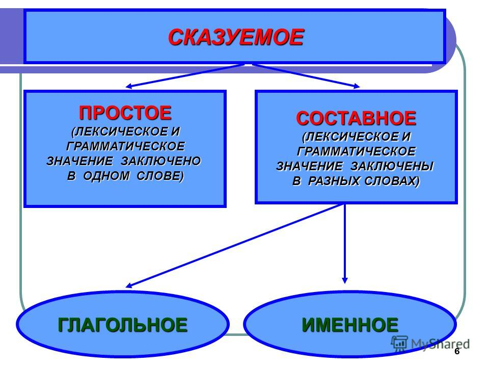 6 СКАЗУЕМОЕ ПРОСТОЕ (ЛЕКСИЧЕСКОЕ И ГРАММАТИЧЕСКОЕ ЗНАЧЕНИЕ ЗАКЛЮЧЕНО В ОДНОМ СЛОВЕ) СОСТАВНОЕ (ЛЕКСИЧЕСКОЕ И ГРАММАТИЧЕСКОЕ ЗНАЧЕНИЕ ЗАКЛЮЧЕНЫ В РАЗНЫХ СЛОВАХ) ГЛАГОЛЬНОЕИМЕННОЕ