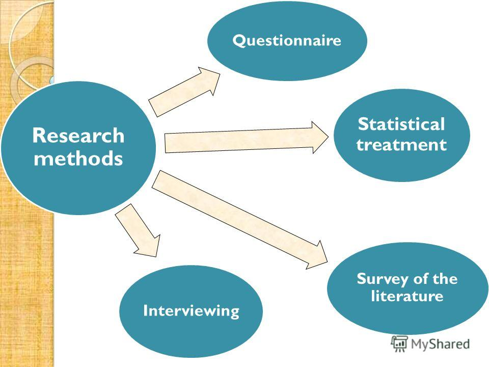 Research methods Questionnaire Statistical treatment Survey of the literature Interviewing