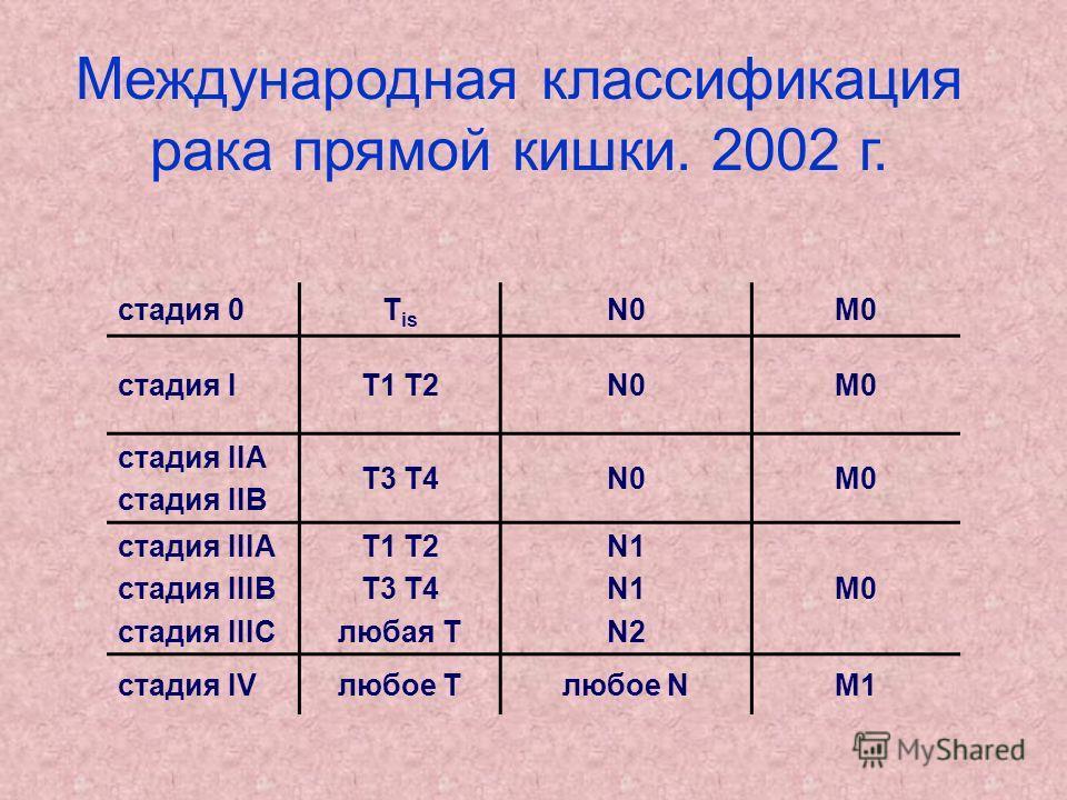 стадия 0T is N0M0 cтадия IТ1 Т2N0N0M0 стадия IIА стадия IIВ Т3 Т4N0M0 стадия IIIА стадия IIIВ стадия IIIC Т1 T2 T3 T4 любая Т N1 N2 M0 стадия IVлюбое Tлюбое NМ1 Международная классификация рака прямой кишки. 2002 г.