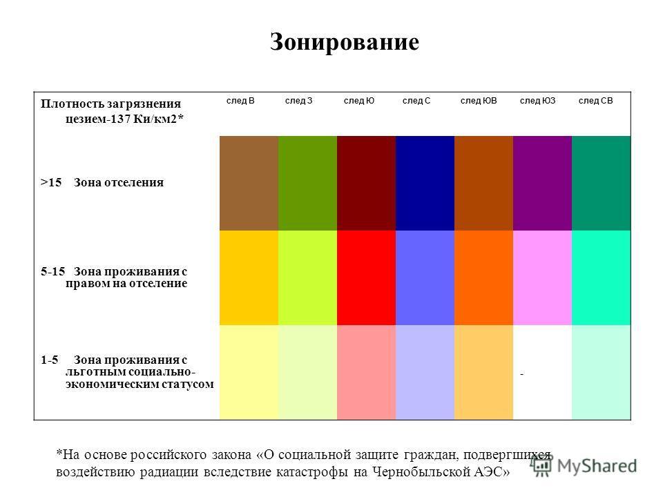 Зонирование Плотность загрязнения цезием-137 Ки/км2* след Вслед Зслед Юслед Сслед ЮВслед ЮЗслед СВ >15 Зона отселения 5-15 Зона проживания с правом на отселение 1-5 Зона проживания с льготным социально- экономическим статусом - *На основе российского