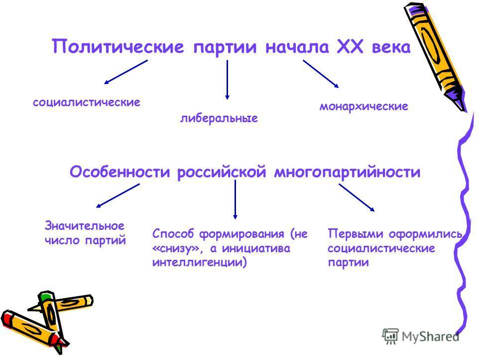 Политические партии начала ХХ века социалистические либеральные монархические Особенности российской многопартийности Значительное число партий Способ формирования (не «снизу», а инициатива интеллигенции) Первыми оформились социалистические партии