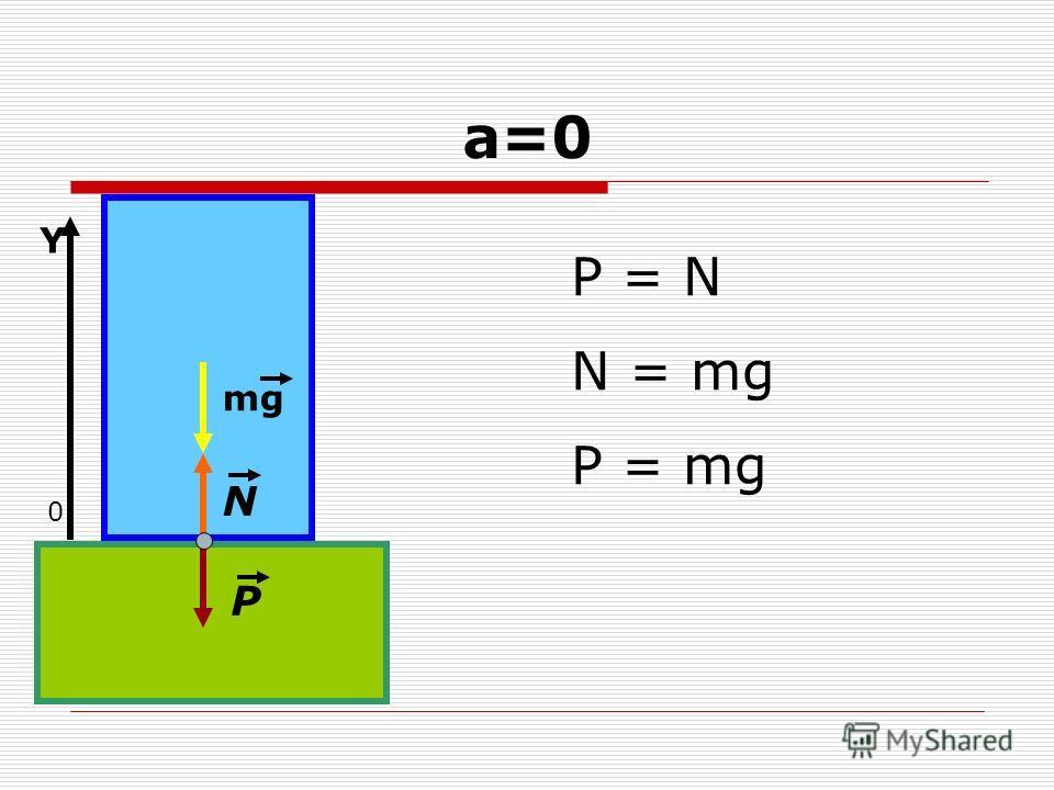а=0 mg N P P = N N = mg P = mg 0 Y