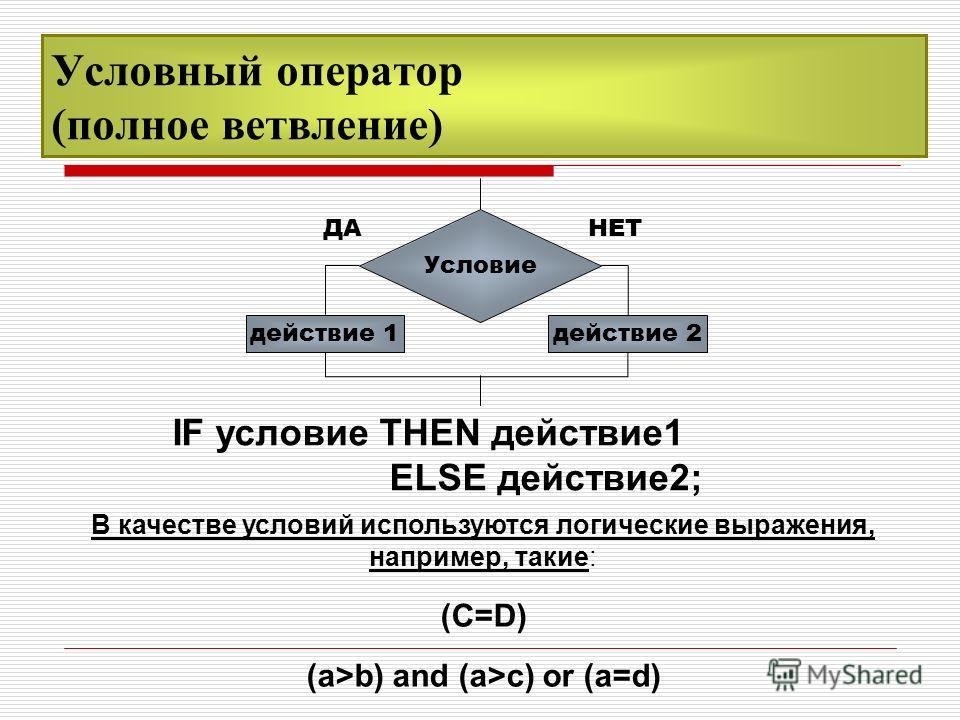 Условный оператор (полное ветвление) IF условие THEN действие1 ELSE действие2; В качестве условий используются логические выражения, например, такие: (C=D) (a>b) and (a>c) or (a=d) ДАНЕТ Условие действие 1действие 2