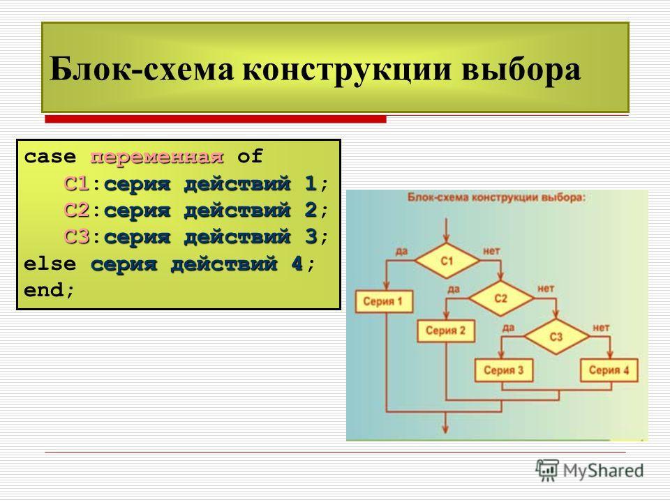 Блок-схема конструкции выбора переменная case переменная of С1серия действий 1 С1:серия действий 1; С2серия действий 2 С2:серия действий 2; С3серия действий 3 С3:серия действий 3; серия действий 4 else серия действий 4; end;